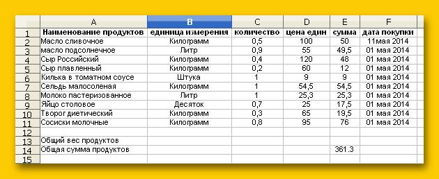 Наименование товаров в таблице этом ощущении