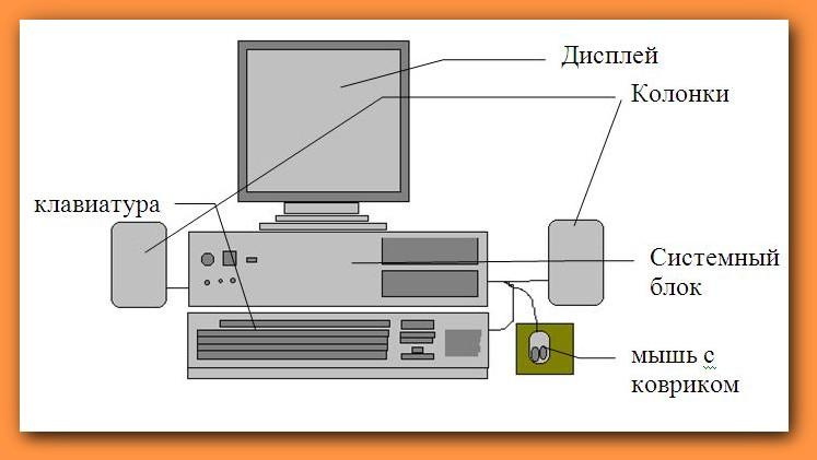 Основные составные части компьютера