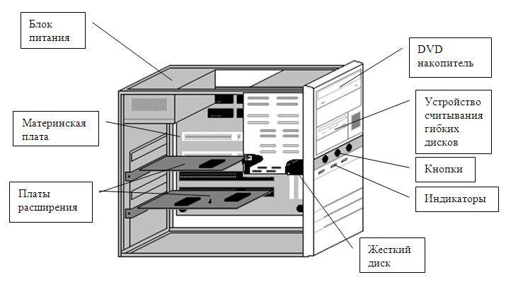 изображен системный блок в