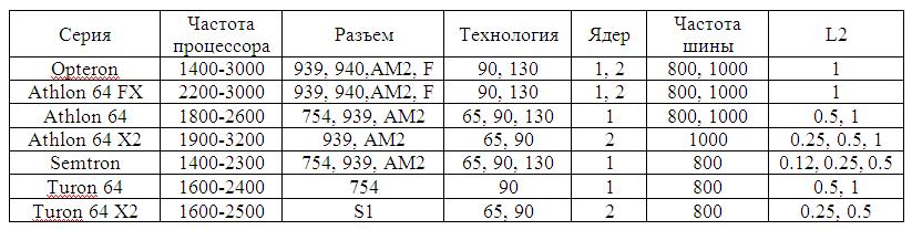 Поддерживаемые Инструкции Avx Mmx Sse Sse2 Sse3 Sse4 - фото 9