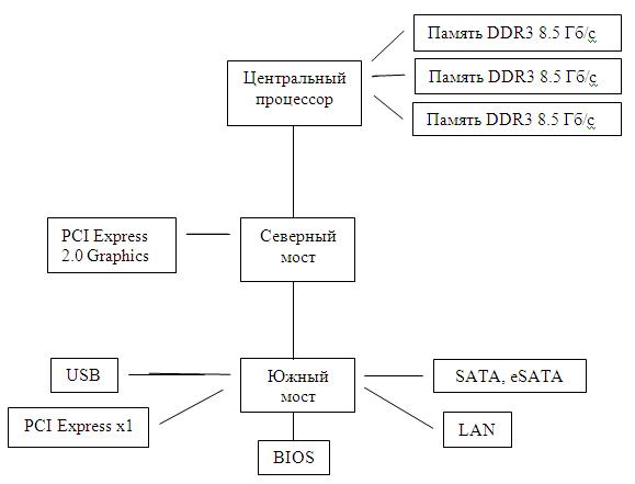 Схема устройств на материнской