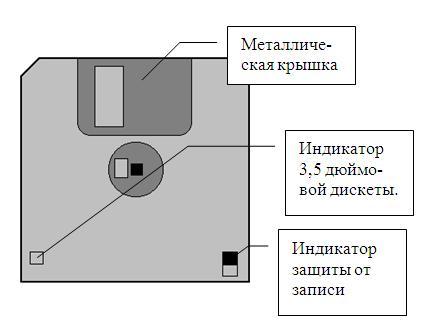 вид дискеты (гибкий диск)