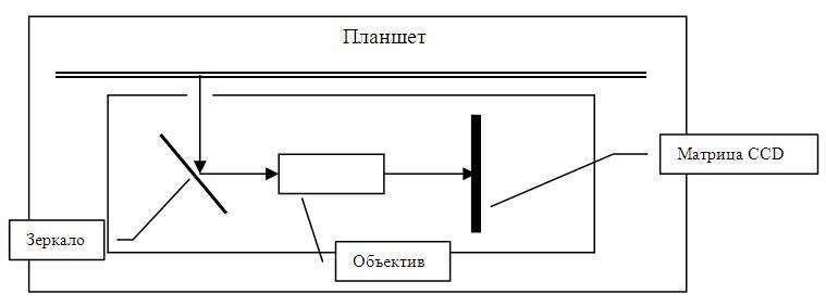 Схема работы сканера