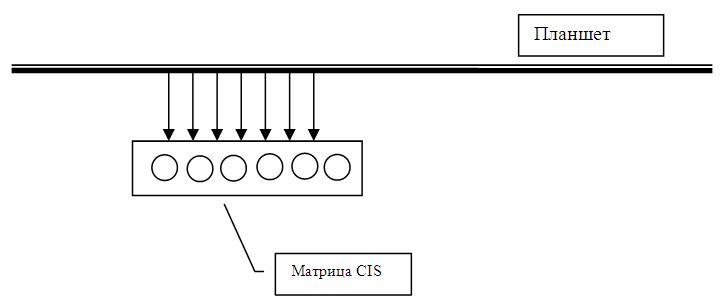 Схема работы сканера типа CIS