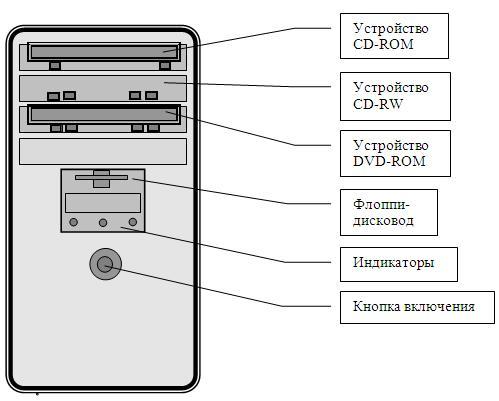 панели системного блока
