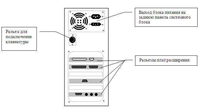 Задняя панель системного блока